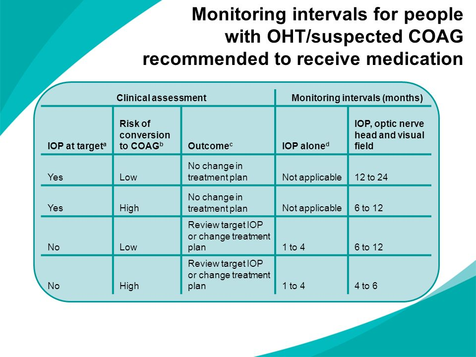 Monitoring intervals for people with OHT/suspected COAG recommended to receive medication Clinical assessmentMonitoring intervals (months) IOP at targ