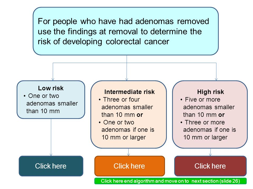 For people who have had adenomas removed use the findings at removal to determine the risk of developing colorectal cancer Low risk One or two adenomas smaller than 10 mm Intermediate risk Three or four adenomas smaller than 10 mm or One or two adenomas if one is 10 mm or larger High risk Five or more adenomas smaller than 10 mm or Three or more adenomas if one is 10 mm or larger Click here Click here end algorithm and move on to next section (slide 26)