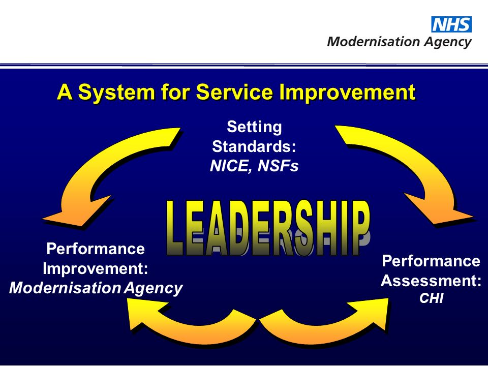 Setting Standards: NICE, NSFs Performance Assessment: CHI Performance Improvement: Modernisation Agency A System for Service Improvement