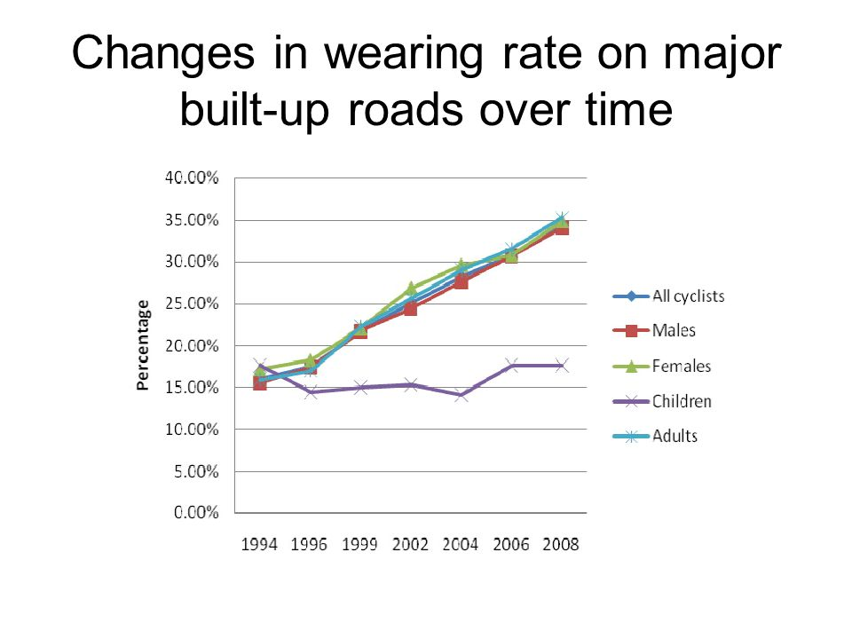Changes in wearing rate on major built-up roads over time