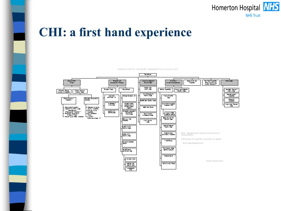 CHI: a first hand experience