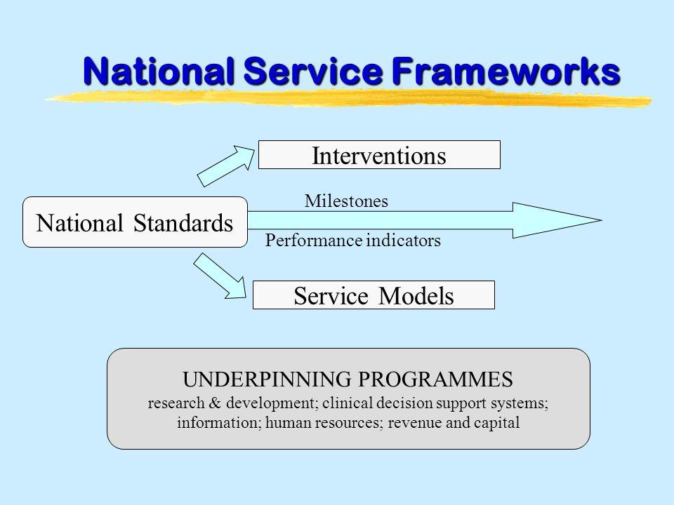 National Service Frameworks Interventions National Standards Service Models Milestones Performance indicators UNDERPINNING PROGRAMMES research & devel