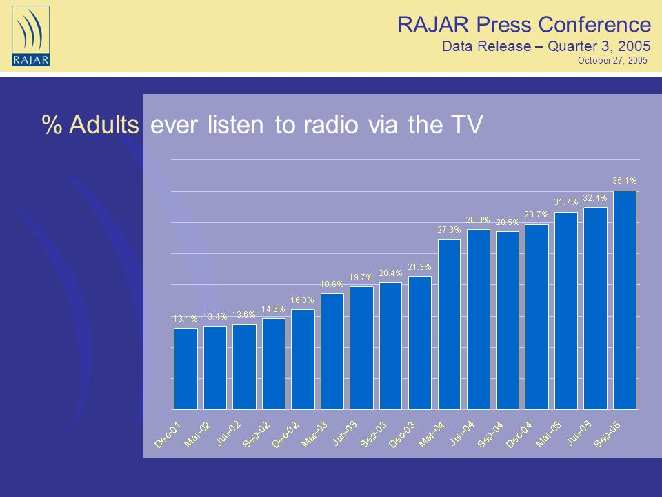 % Adultsever listen to radio via the TV RAJAR Press Conference Data Release – Quarter 3, 2005 October 27, 2005