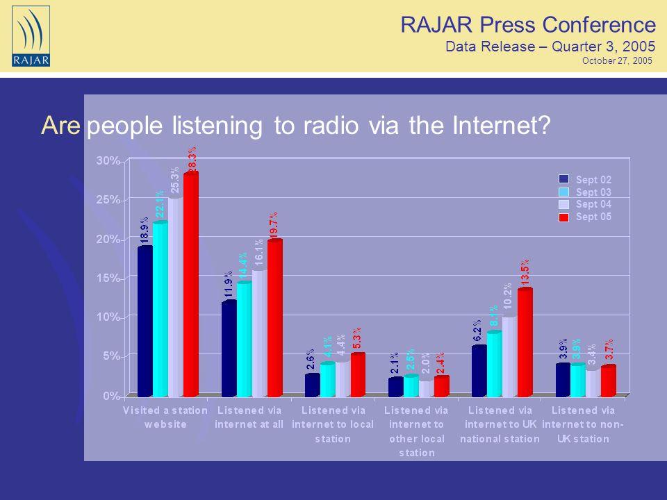 Arepeople listening to radio via the Internet? Sept 02 Sept 03 Sept 04 Sept 05 RAJAR Press Conference Data Release – Quarter 3, 2005 October 27, 2005