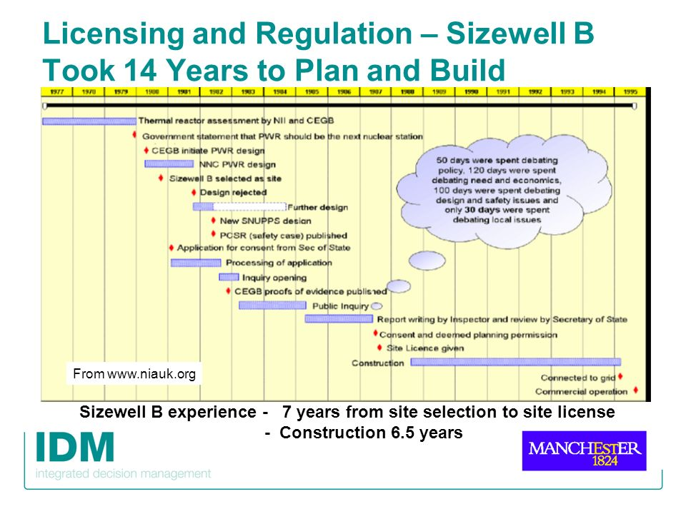 Licensing and Regulation – Sizewell B Took 14 Years to Plan and Build From www.niauk.org Sizewell B experience - 7 years from site selection to site l