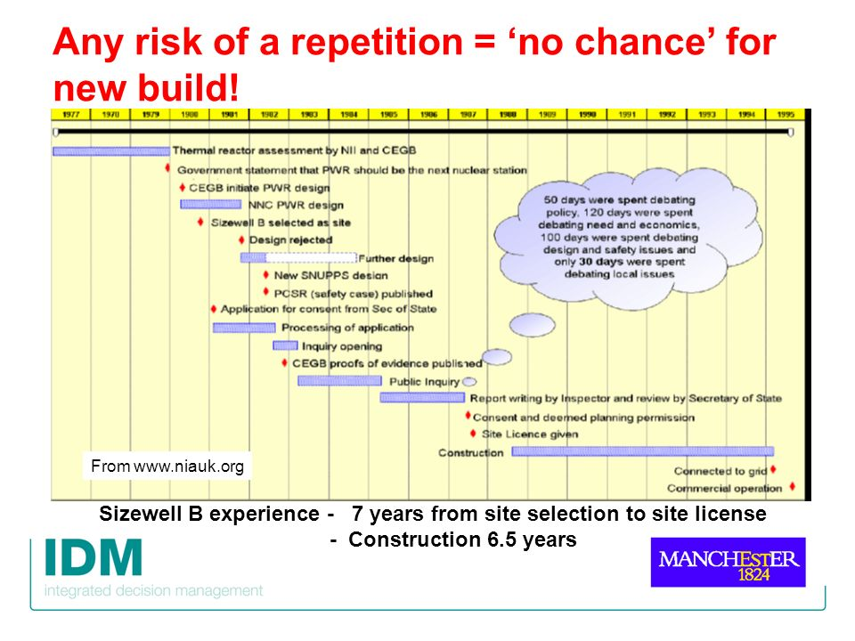 Any risk of a repetition = no chance for new build! From www.niauk.org Sizewell B experience - 7 years from site selection to site license - Construct