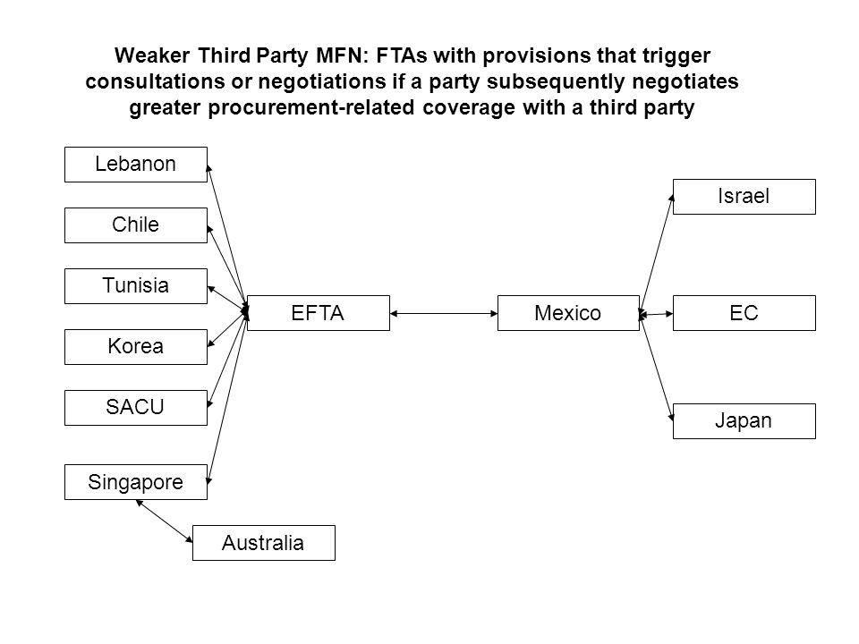 Weaker Third Party MFN: FTAs with provisions that trigger consultations or negotiations if a party subsequently negotiates greater procurement-related coverage with a third party MexicoEFTAEC Israel Australia Lebanon Chile Tunisia Korea SACU Singapore Japan