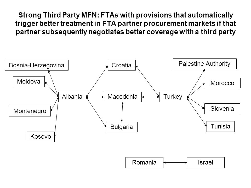 Strong Third Party MFN: FTAs with provisions that automatically trigger better treatment in FTA partner procurement markets if that partner subsequently negotiates better coverage with a third party Croatia Macedonia Bulgaria Albania Bosnia-Herzegovina Moldova Montenegro Kosovo Turkey Morocco Palestine Authority Slovenia Tunisia RomaniaIsrael