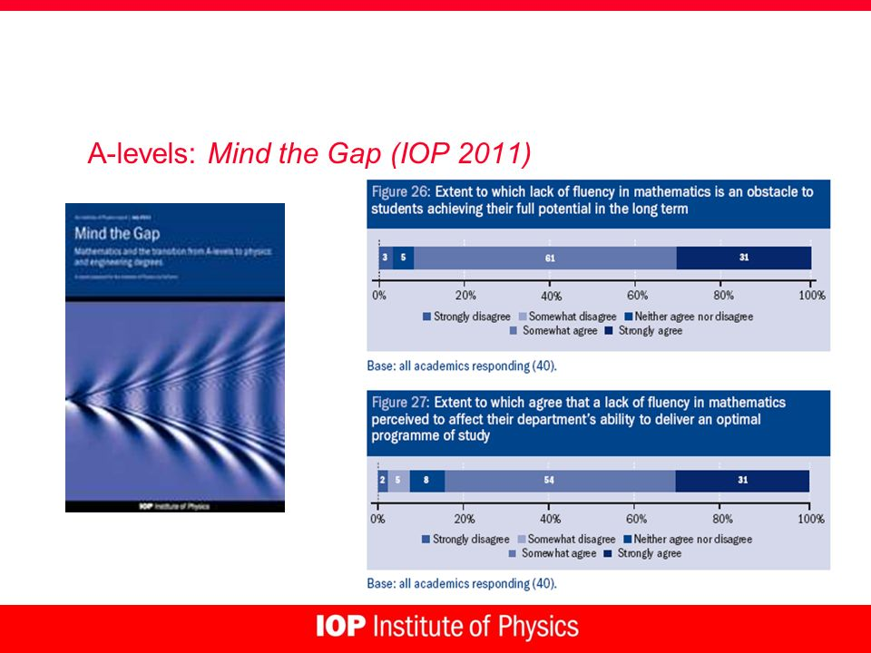 A-levels: Mind the Gap (IOP 2011)