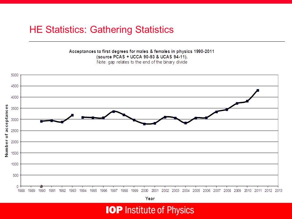 HE Statistics: Gathering Statistics