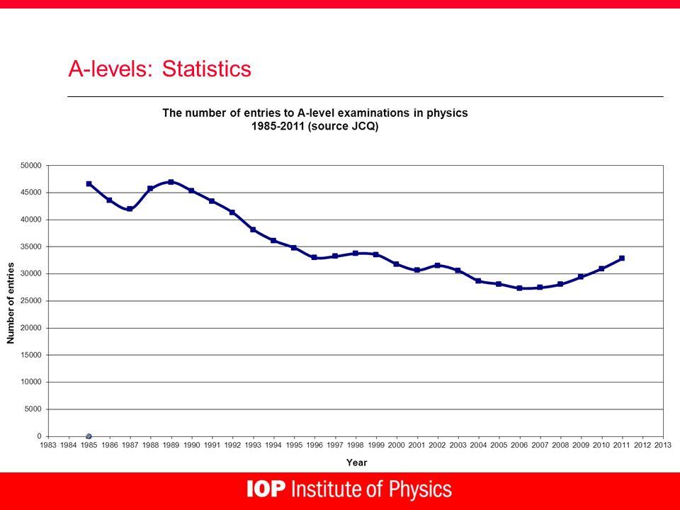 A-levels: Statistics