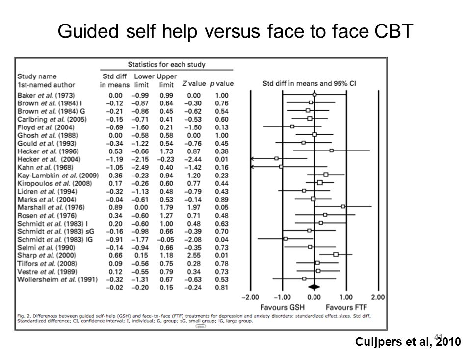 Guided self help versus face to face CBT Cuijpers et al, 2010 41