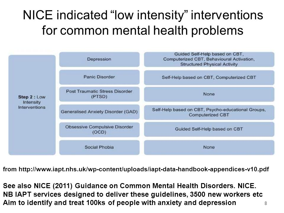 Meta-analysis of internet-based interventions (Barak et al, 2008) Internet Interventions versus control conditions: Weighted Mean Effect Size = 0.53 (64 articles, 92 studies reviewed) Internet Interventions versus face-to-face: no significant difference 39
