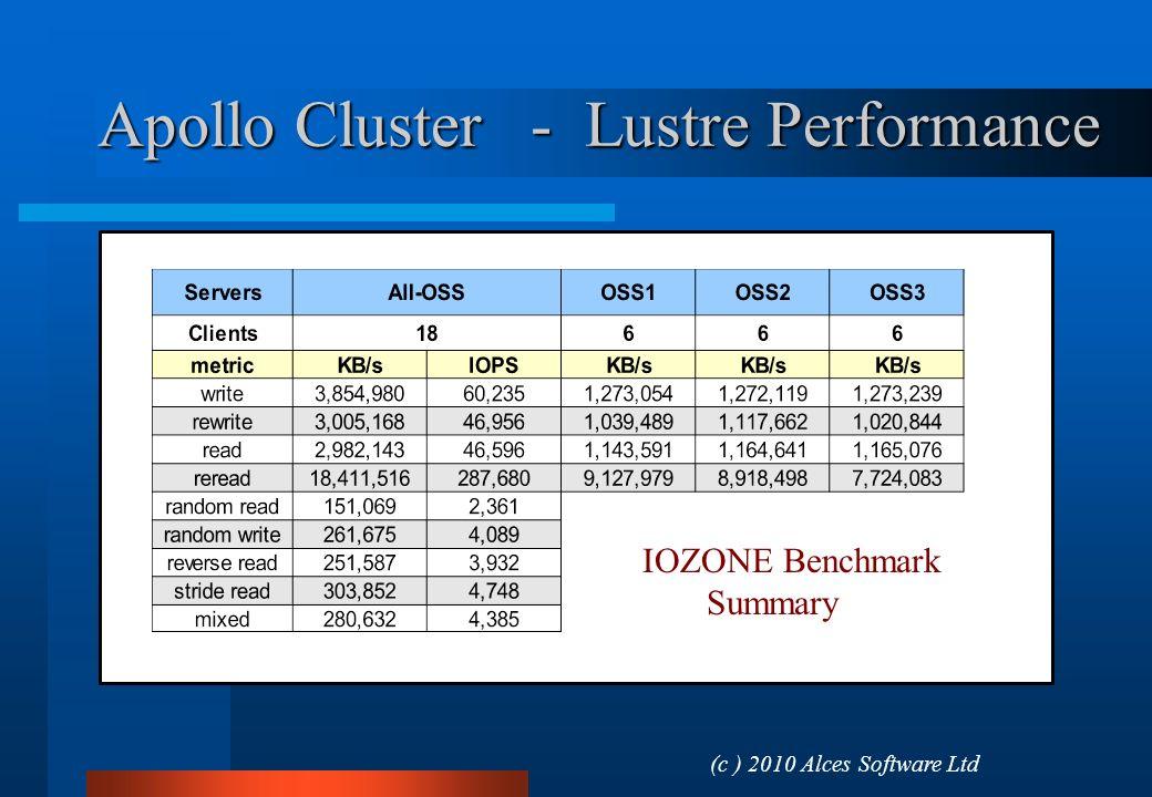 Apollo Cluster - Lustre Performance (c ) 2010 Alces Software Ltd IOIOZONE Benchmark Summary