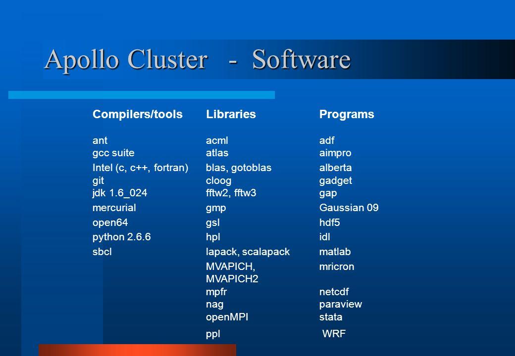 Apollo Cluster - Software Compilers/toolsLibrariesPrograms antacmladf gcc suiteatlasaimpro Intel (c, c++, fortran)blas, gotoblasalberta gitclooggadget