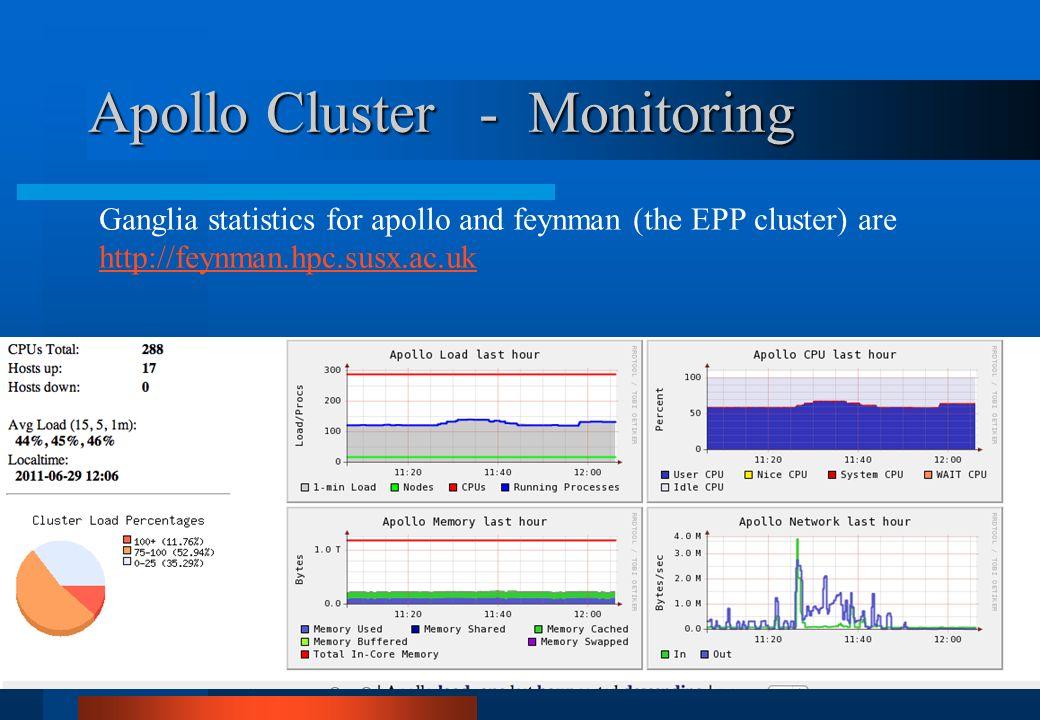 Apollo Cluster - Monitoring Ganglia statistics for apollo and feynman (the EPP cluster) are http://feynman.hpc.susx.ac.uk http://feynman.hpc.susx.ac.u