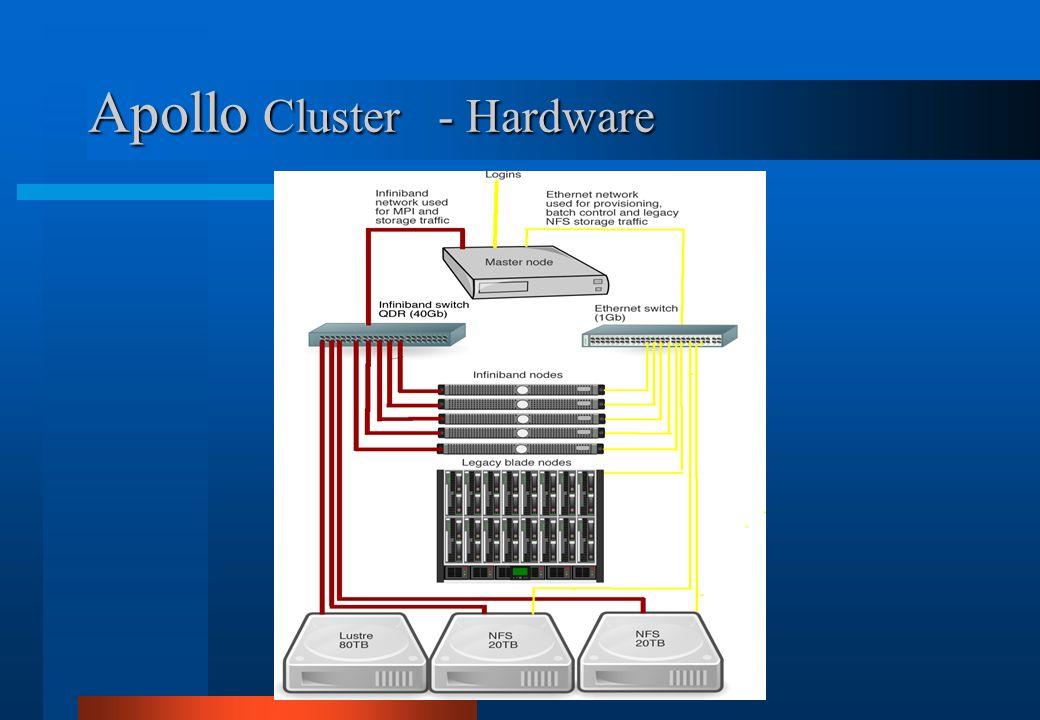 Apollo Cluster - Hardware