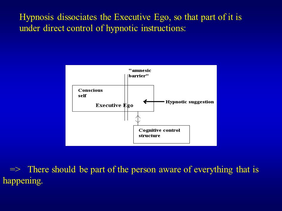 Hypnosis dissociates the Executive Ego, so that part of it is under direct control of hypnotic instructions: => There should be part of the person awa