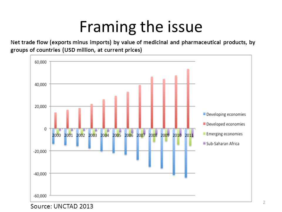 Framing the issue Net trade flow (exports minus imports) by value of medicinal and pharmaceutical products, by groups of countries (USD million, at current prices) 2 Source: UNCTAD 2013