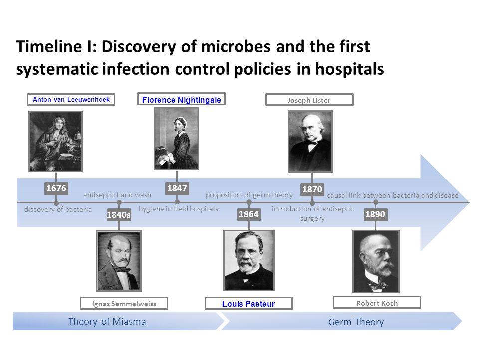 Timeline II: From germ theory to antimicrobial therapy 1928 1932 Johannes Mikulicz-Radecki Gerhard Domagk Selman Waksman William S.