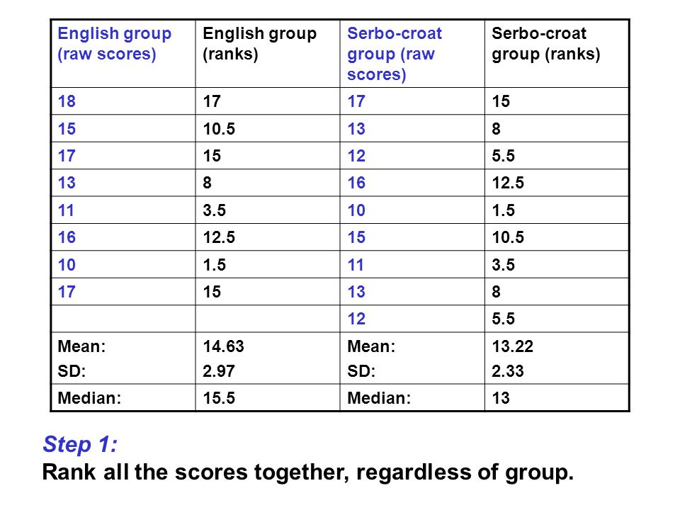 Step 1: Rank all the scores together, regardless of group. English group (raw scores) English group (ranks) Serbo-croat group (raw scores) Serbo-croat