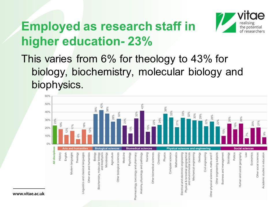 Employed as research staff in higher education- 23% This varies from 6% for theology to 43% for biology, biochemistry, molecular biology and biophysic