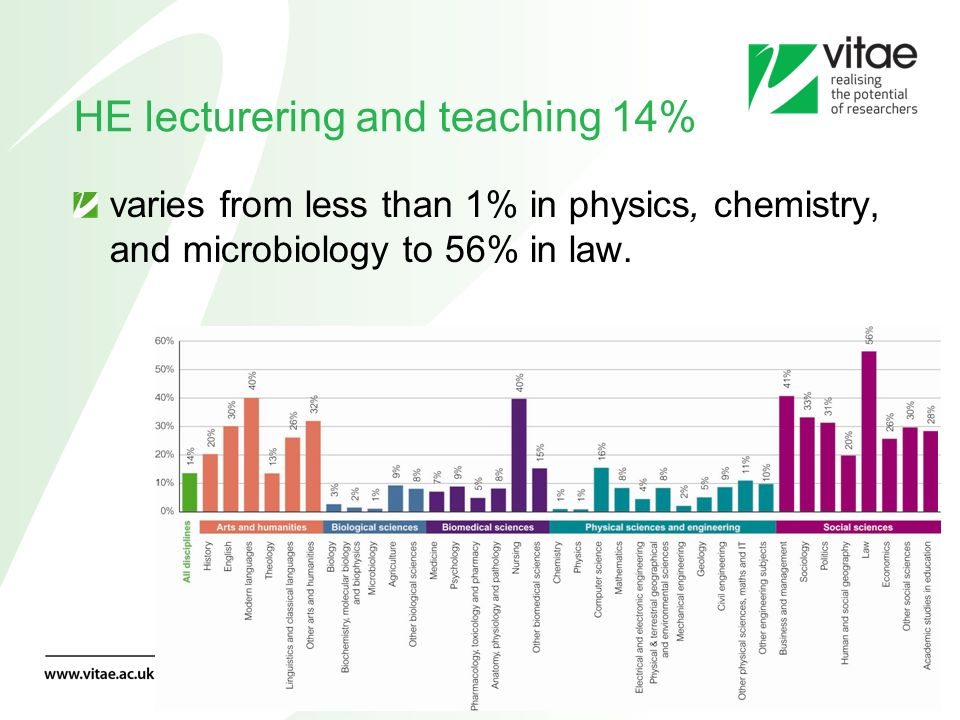 varies from less than 1% in physics, chemistry, and microbiology to 56% in law. HE lecturering and teaching 14%
