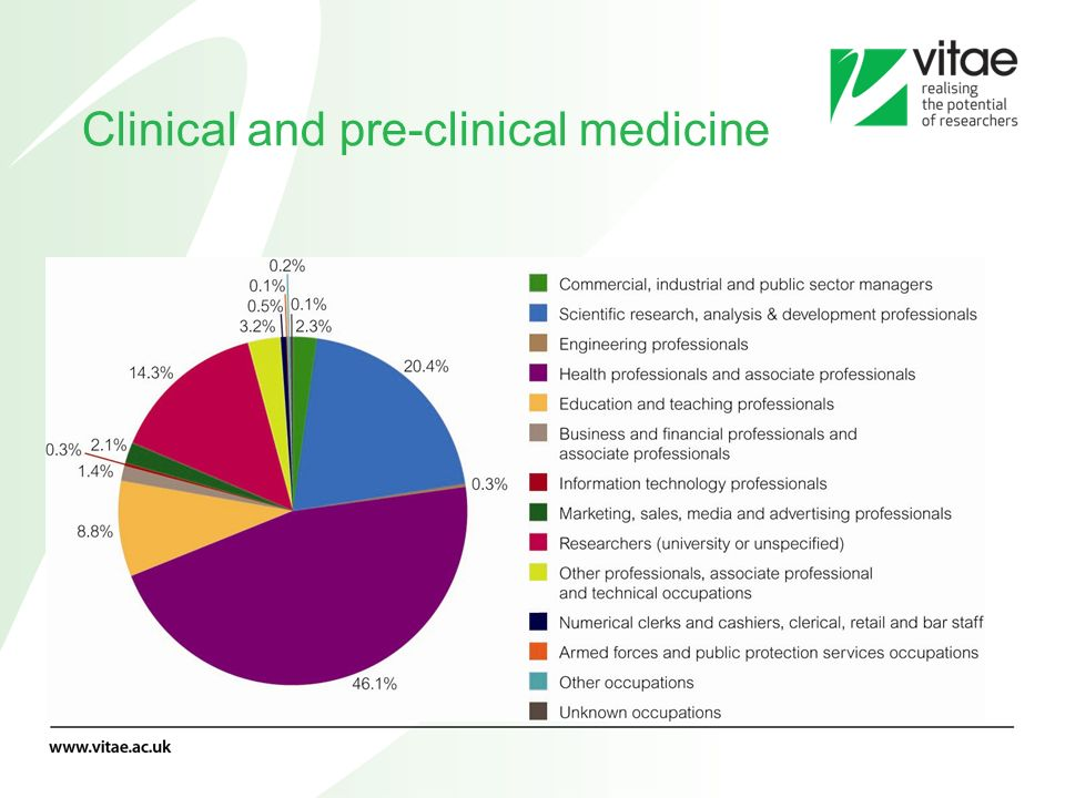 Clinical and pre-clinical medicine
