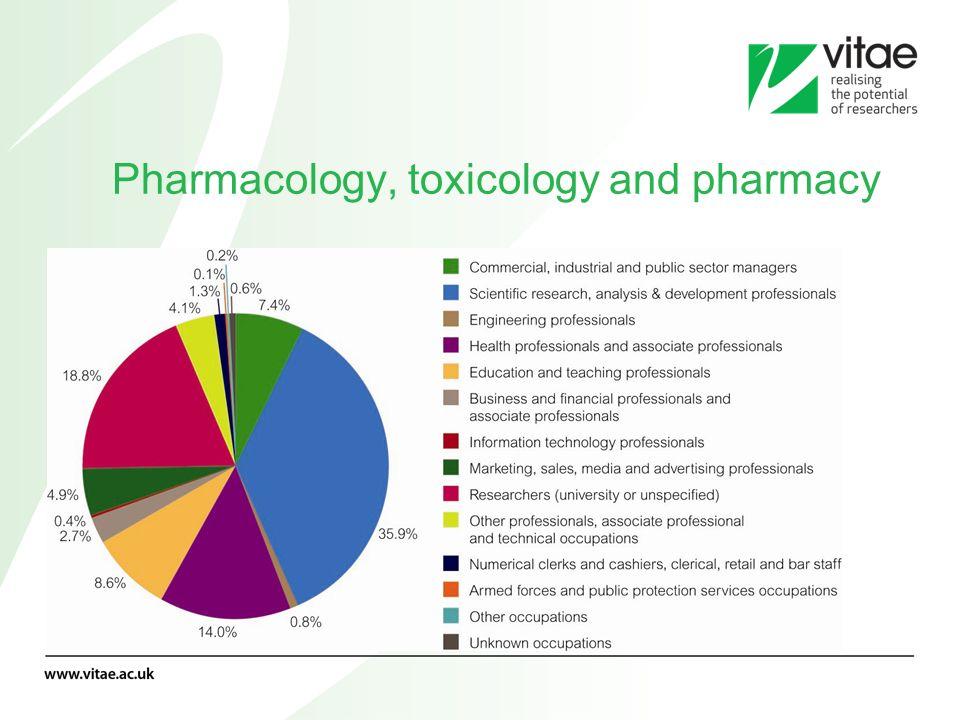 Pharmacology, toxicology and pharmacy
