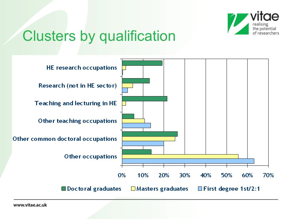 Clusters by qualification