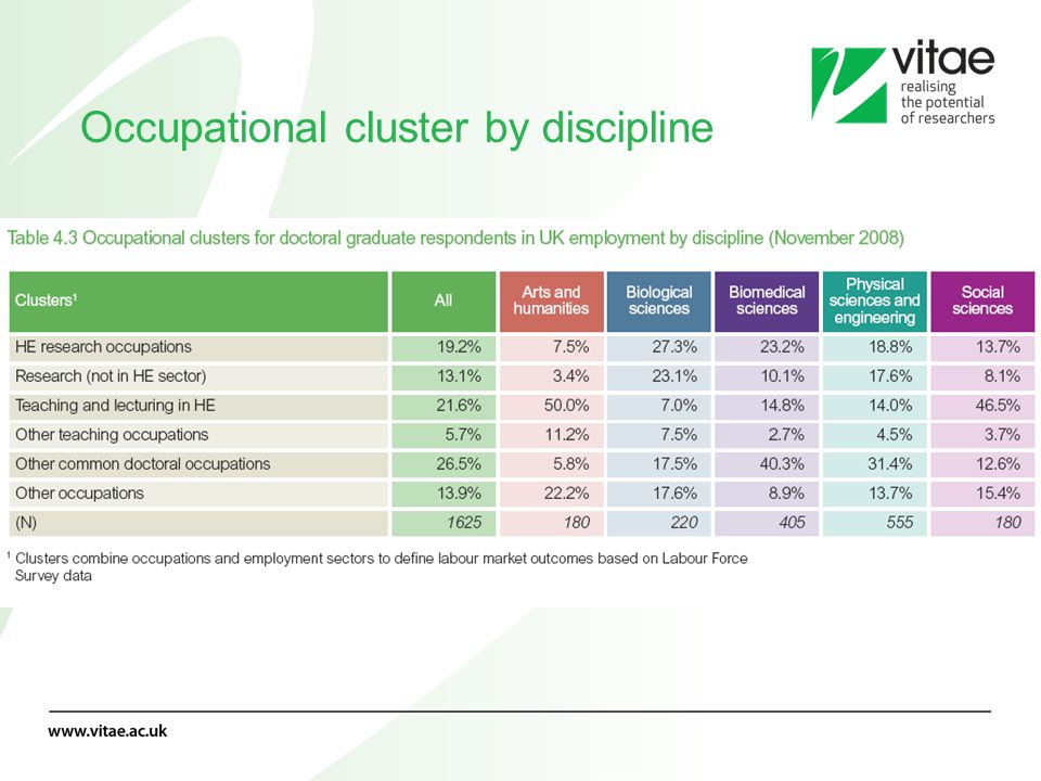 Occupational cluster by discipline