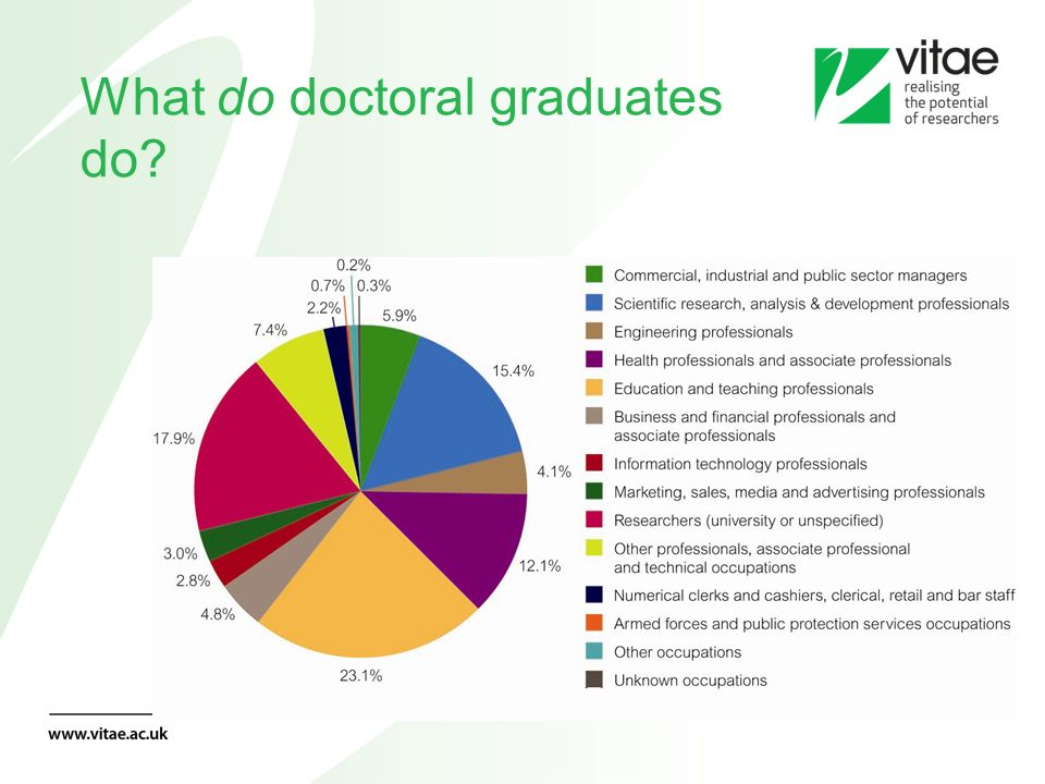 Proportion employed as researchers - 35% overall This varies from 7% for theology to 71% for some biological subjects.