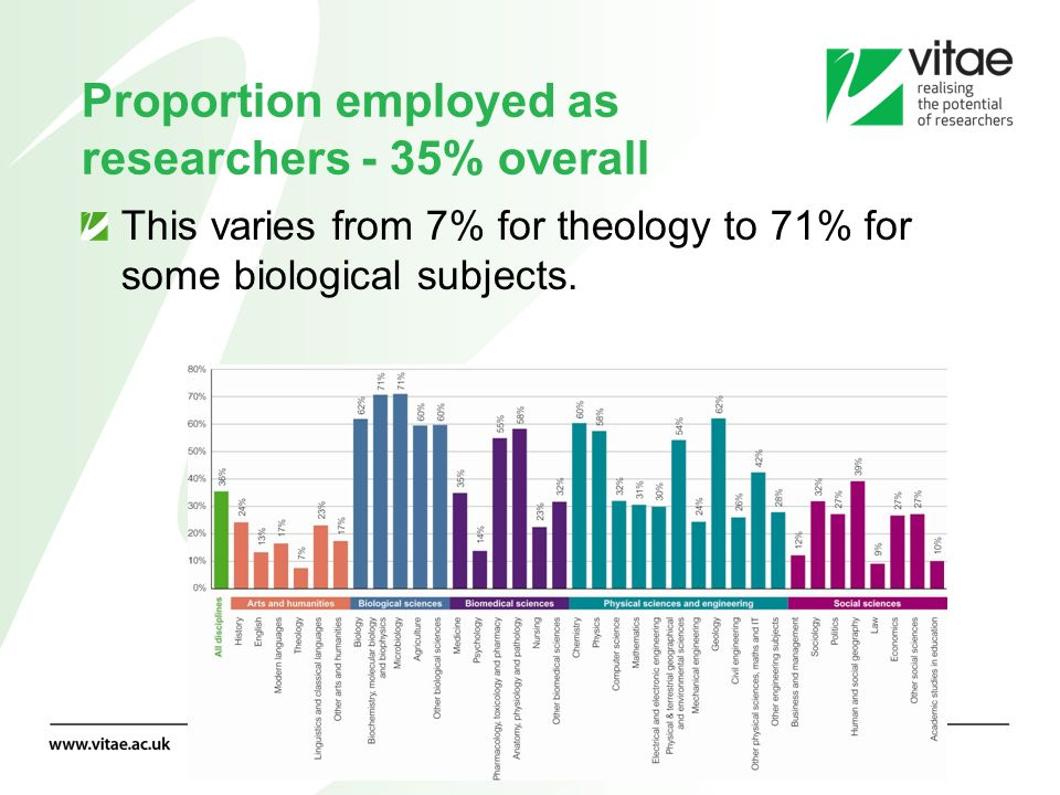 Numbers employed in the education sector- 49% overall This varies from 28% for psychology doctoral graduates to 79% of those in modern languages.