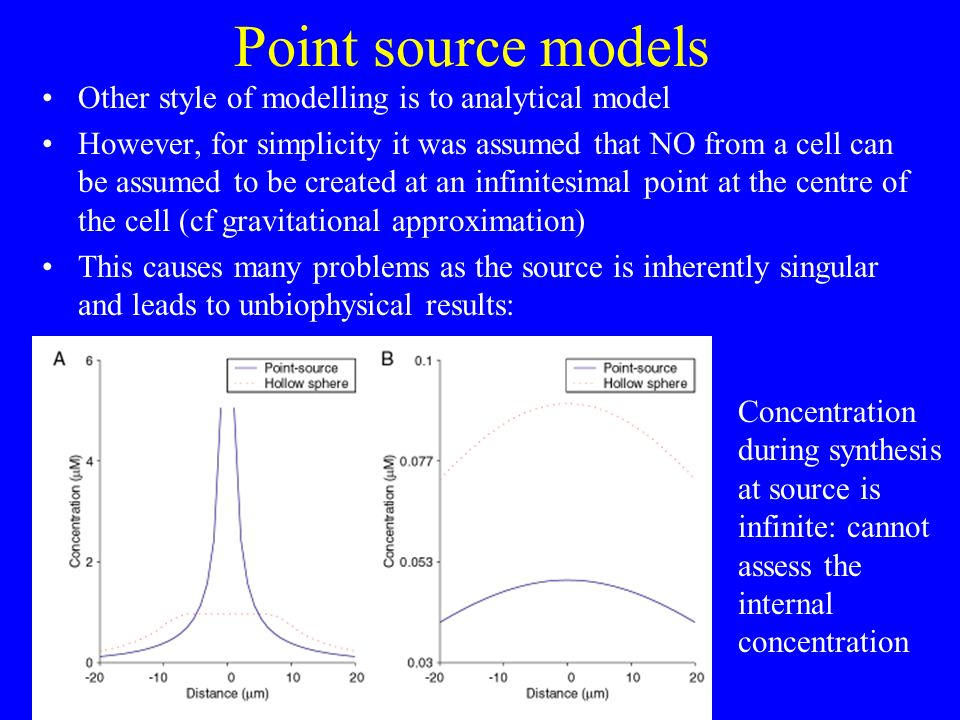 Point source models Other style of modelling is to analytical model However, for simplicity it was assumed that NO from a cell can be assumed to be cr