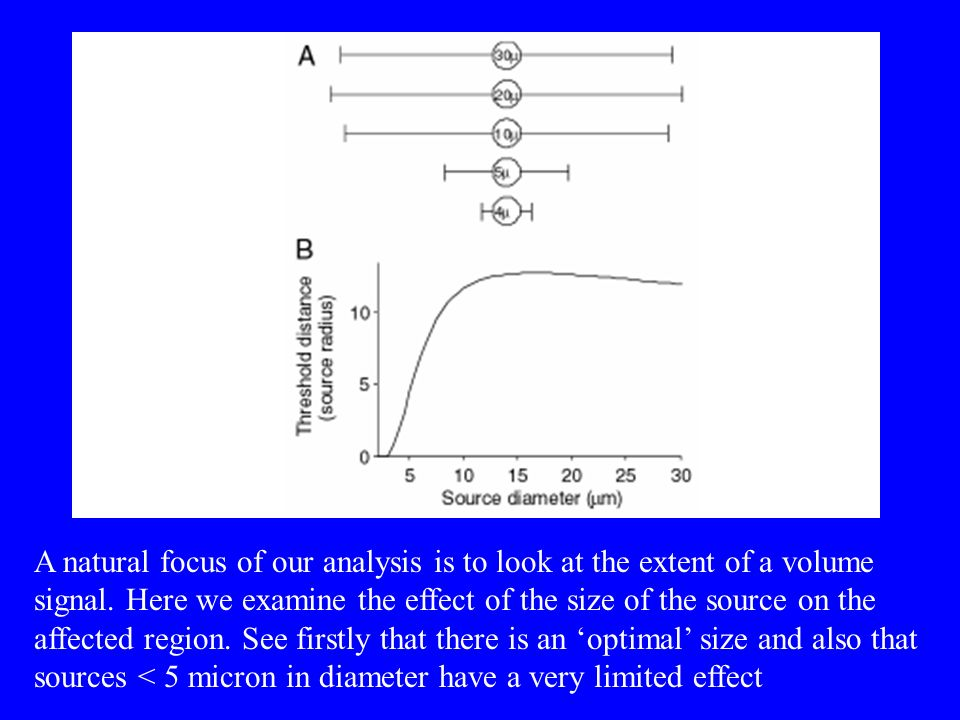A natural focus of our analysis is to look at the extent of a volume signal.