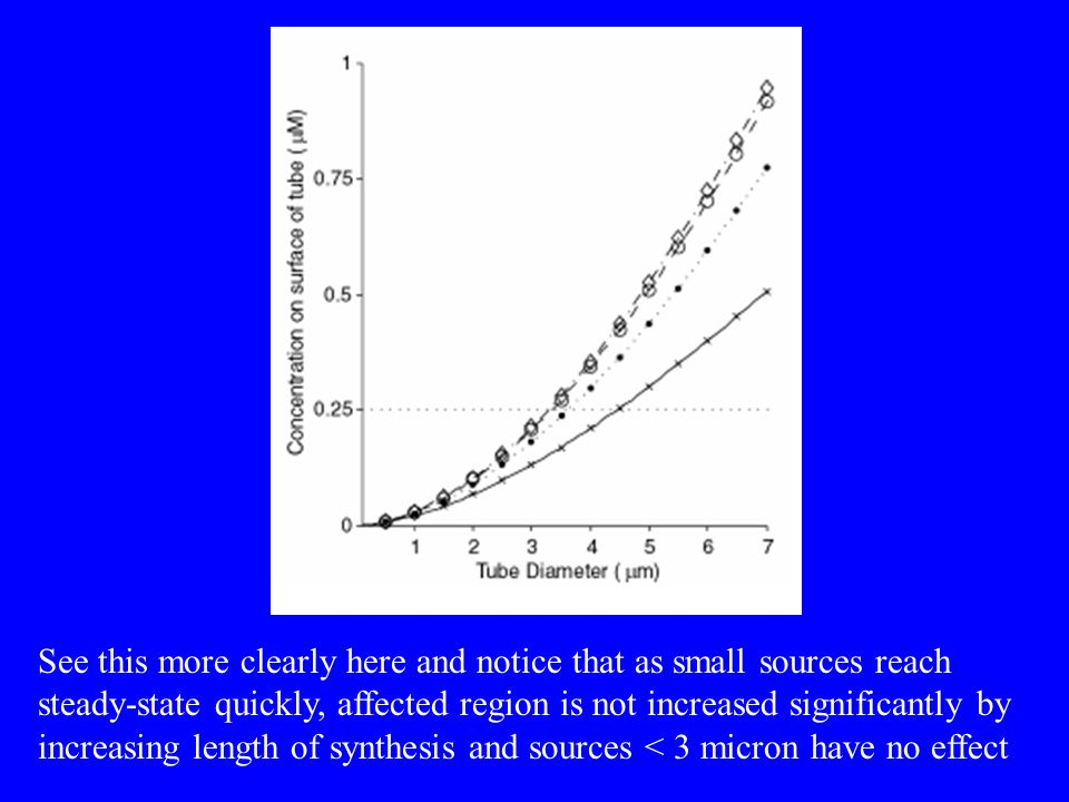See this more clearly here and notice that as small sources reach steady-state quickly, affected region is not increased significantly by increasing length of synthesis and sources < 3 micron have no effect