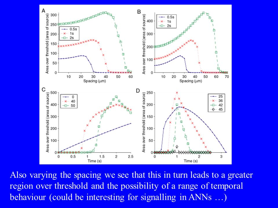 Also varying the spacing we see that this in turn leads to a greater region over threshold and the possibility of a range of temporal behaviour (could