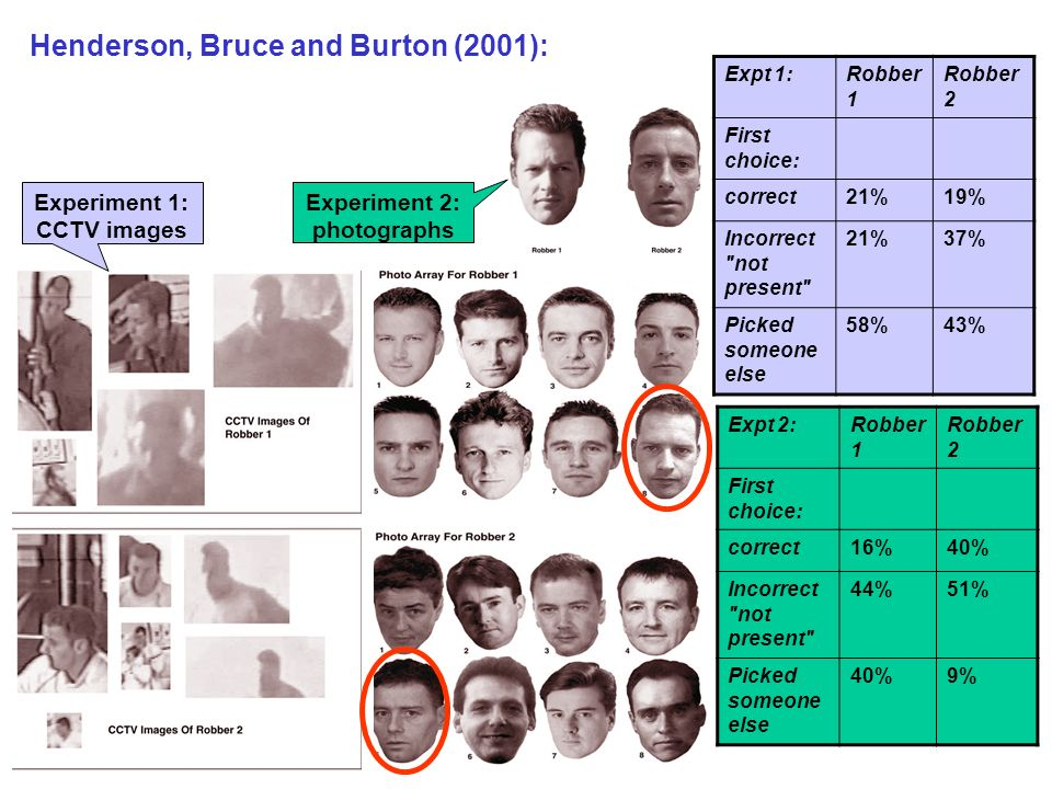Henderson, Bruce and Burton (2001): Expt 1:Robber 1 Robber 2 First choice: correct21%19% Incorrect