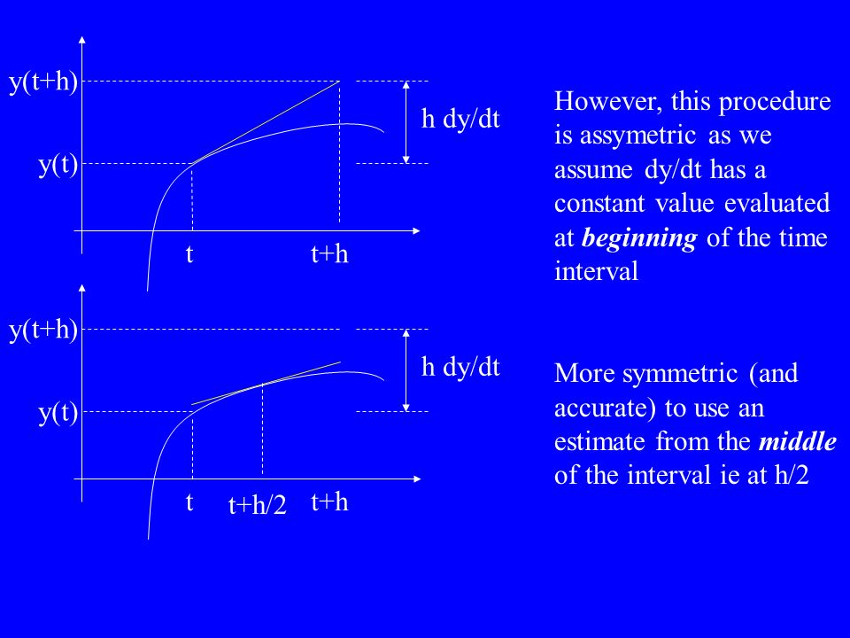 However, this procedure is assymetric as we assume dy/dt has a constant value evaluated at beginning of the time interval More symmetric (and accurate) to use an estimate from the middle of the interval ie at h/2 tt+h y(t) y(t+h) h dy/dt tt+h y(t) y(t+h) h dy/dt t+h/2