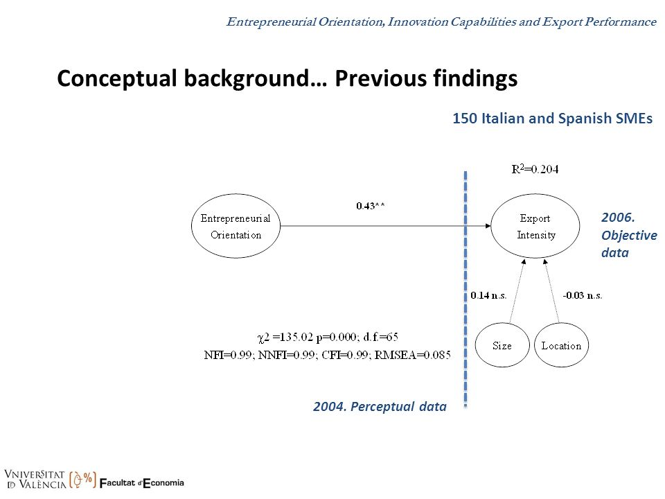 Conceptual background… Previous findings 2004. Perceptual data 2006. Objective data 150 Italian and Spanish SMEs Entrepreneurial Orientation, Innovati