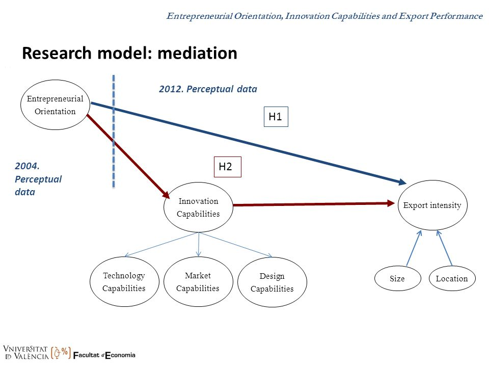 Research model: mediation H1.. Entrepreneurial Orientation Innovation Capabilities Export intensity.. H2 SizeLocation Technology Capabilities Market C
