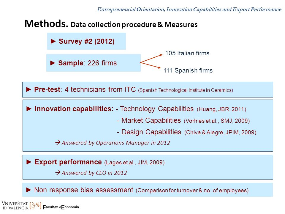 Survey #2 (2012) Sample: 226 firms 111 Spanish firms 105 Italian firms Innovation capabilities: - Technology Capabilities (Huang, JBR, 2011) - Market