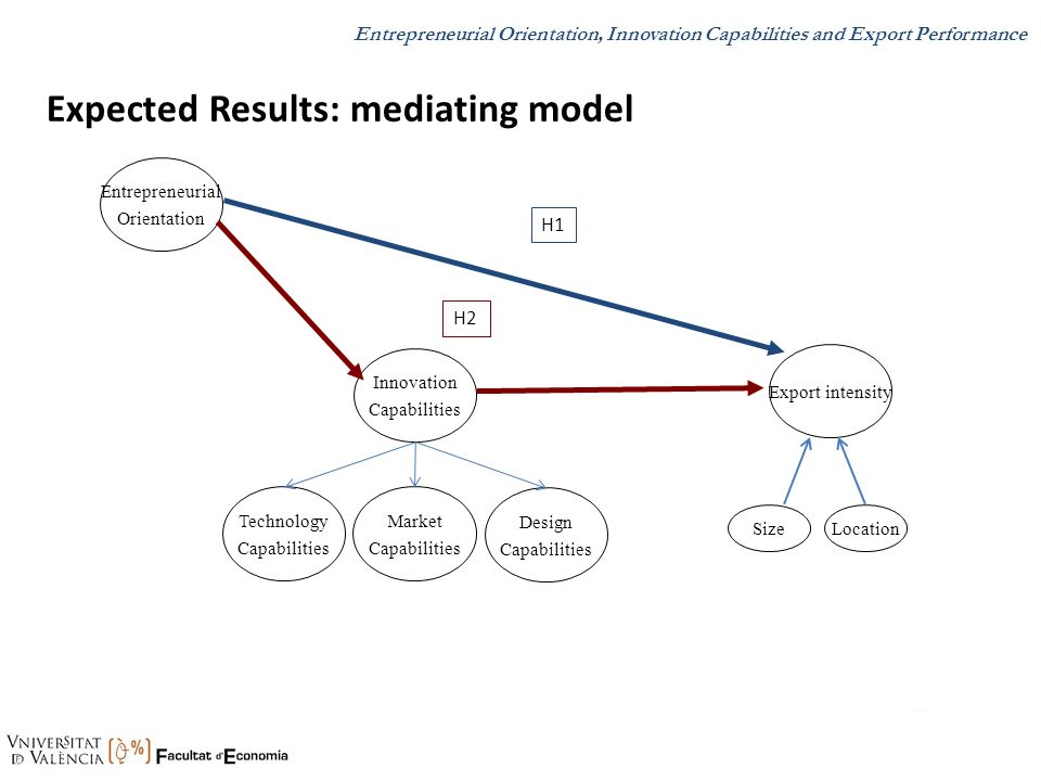 Expected Results: mediating model H1.. Entrepreneurial Orientation Innovation Capabilities Export intensity.. H2 SizeLocation Technology Capabilities