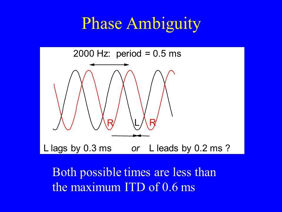 Phase Ambiguity 500 Hz: period = 2ms L lags by 1.5 msor L leads by 0.5 ms ? R LR This particular case is not a problem since max ITD = 0.6 ms But for