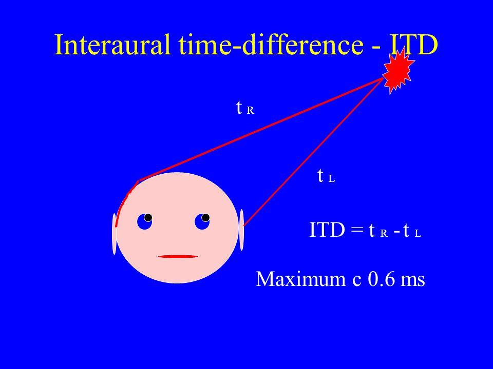 Interaural time-difference - ITD t L t R ITD = t R - t L Maximum c 0.6 ms