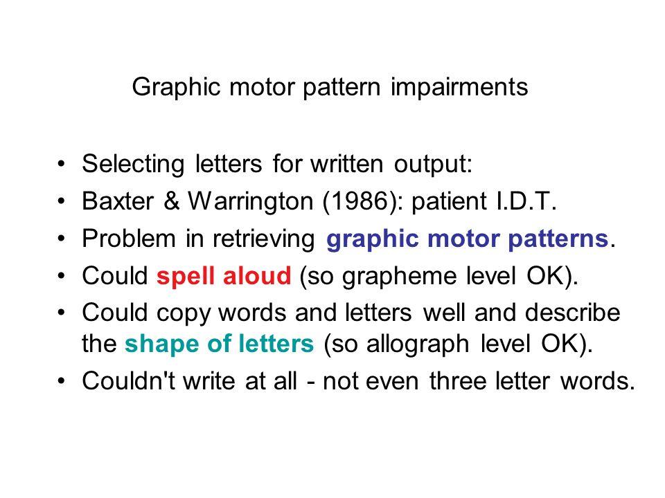 Types of error letter substitution errorsapple --> aBBel letter omission errorsswing -->swin letter addition errorsacross ->acccross case substitution