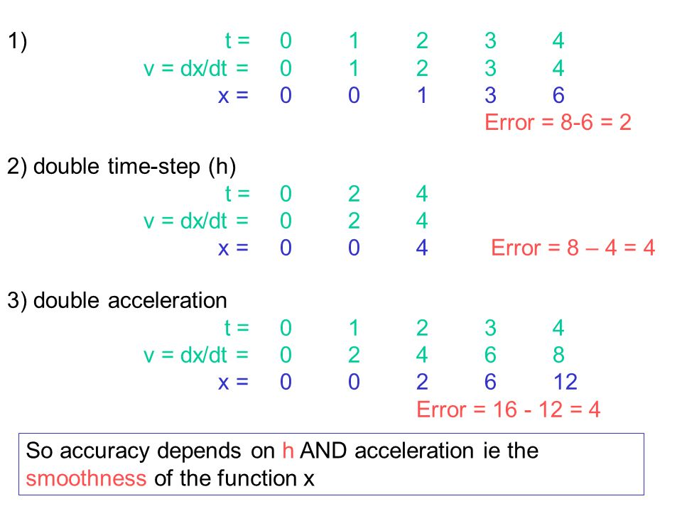 tt+h x(t) x(t+h) h dx/dt Since we assume the gradient is constant over the range h, the accuracy of x(t+h) is increased (in one sense, see later) by making the increase in time-step h (and thus the range of the assumption) small However it also depends on how curvy (non-smooth) x is ie on the size of dx/dt, d 2 x/dt 2, etc as this determines how much changes over h Makes sense intuitively and graphically: Error
