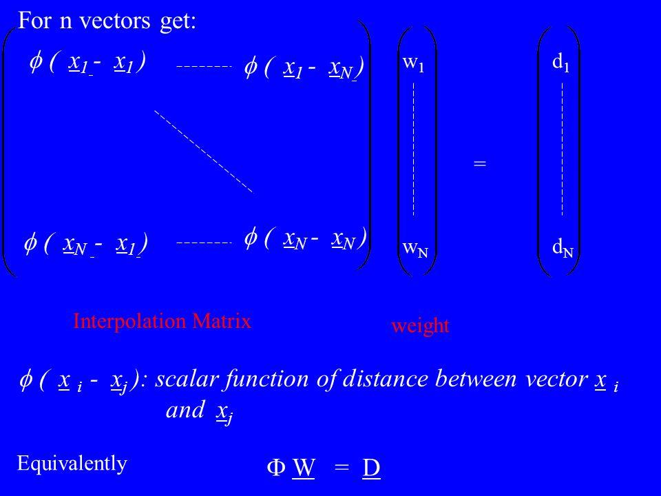 x 1 - x 1 ) x 1 - x N ) x N - x N ) x N - x 1 ) = w1wNw1wN d1dNd1dN Interpolation Matrix weight W = D x i - x j ): scalar function of distance between