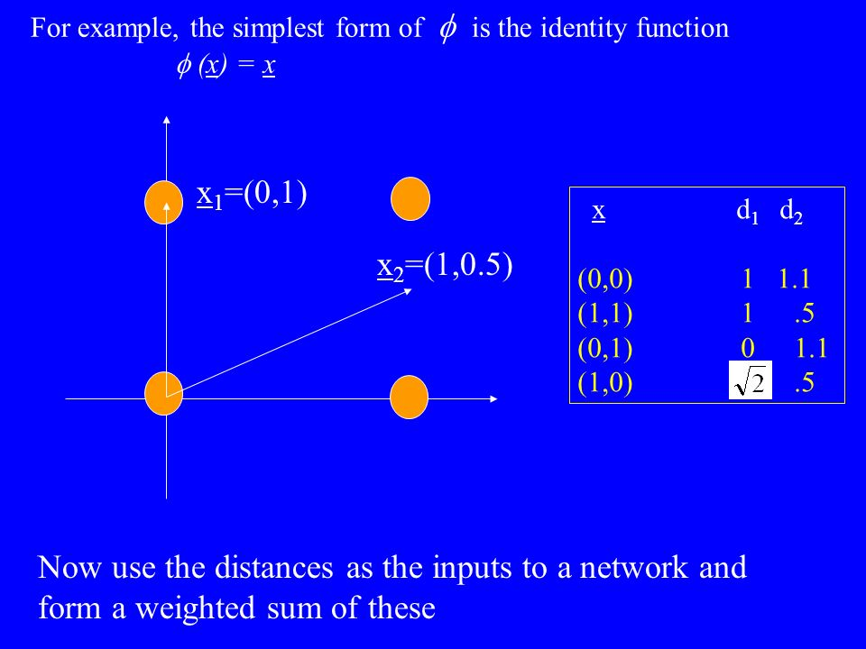x d 1 d 2 (0,0) 1 1.1 (1,1) 1.5 (0,1) 01.1 (1,0).5 x 1 =(0,1) x 2 =(1,0.5) For example, the simplest form of is the identity function (x) = x Now use