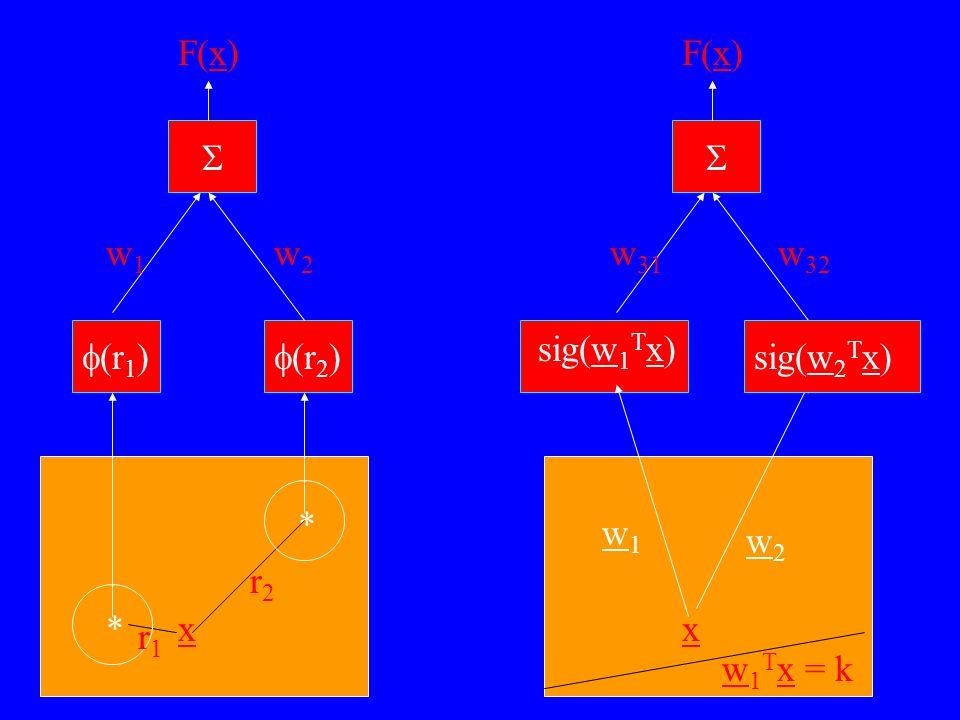 *x * r1r1 r2r2 r 1 ) r 2 ) w1w1 w2w2 F(x) x sig w 1 T x) w 31 w 32 F(x) sig w 2 T x) w1w1 w2w2 w 1 T x = k